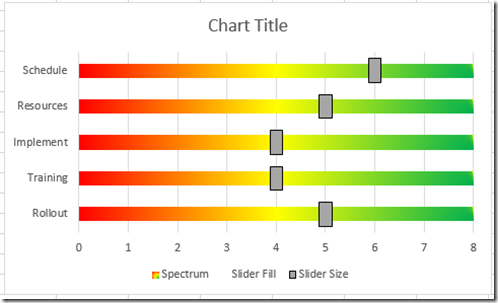 excel spider diagram 2001 36 volt club car wiring how-to make an project status spectrum chart - dashboard templates