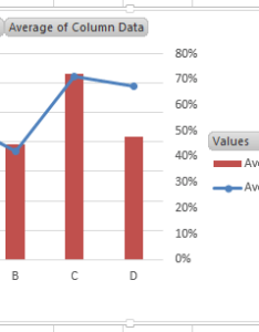 How to create  combo line and column pivot chart excel dashboard templates also rh exceldashboardtemplates