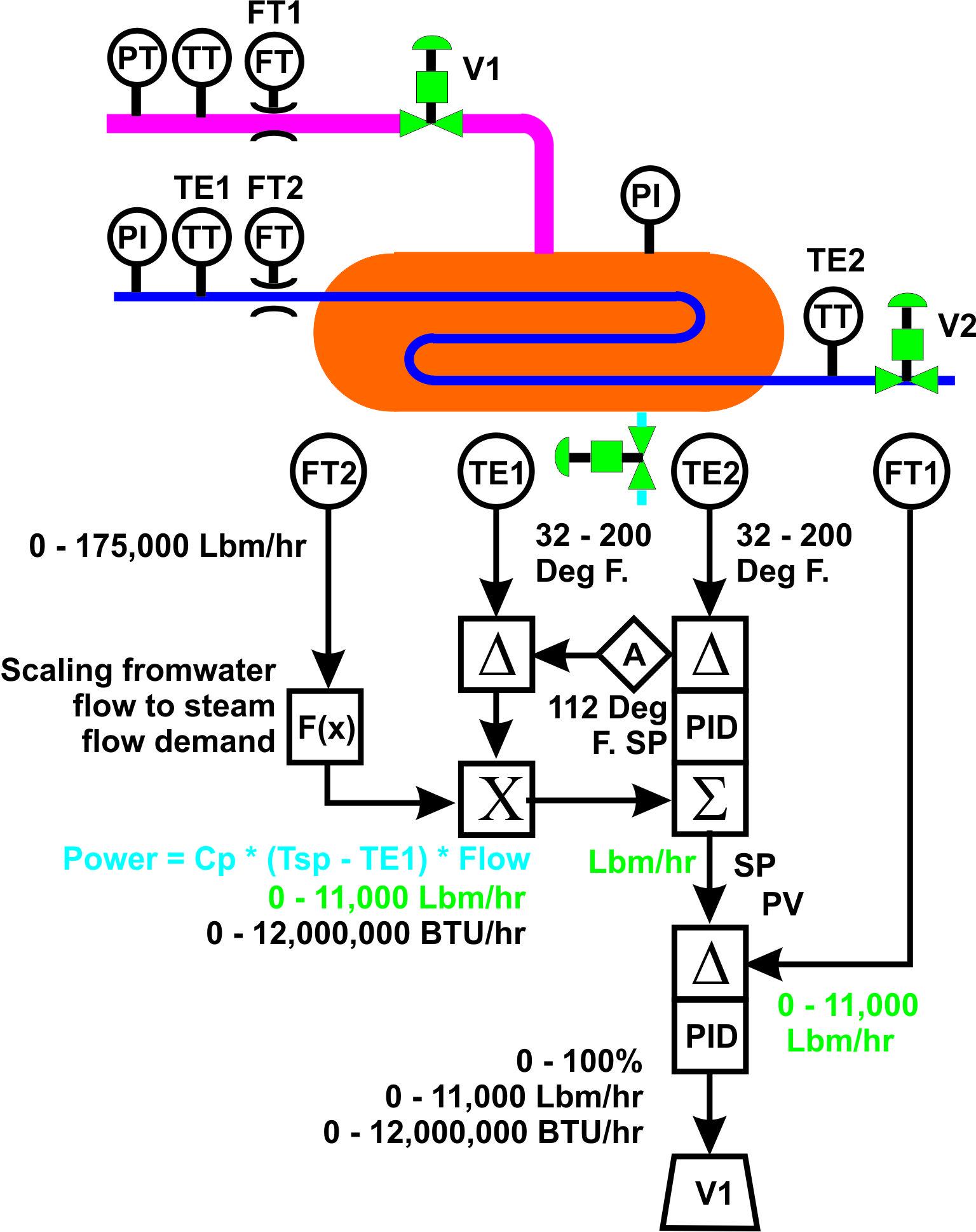 hight resolution of steam flow 1