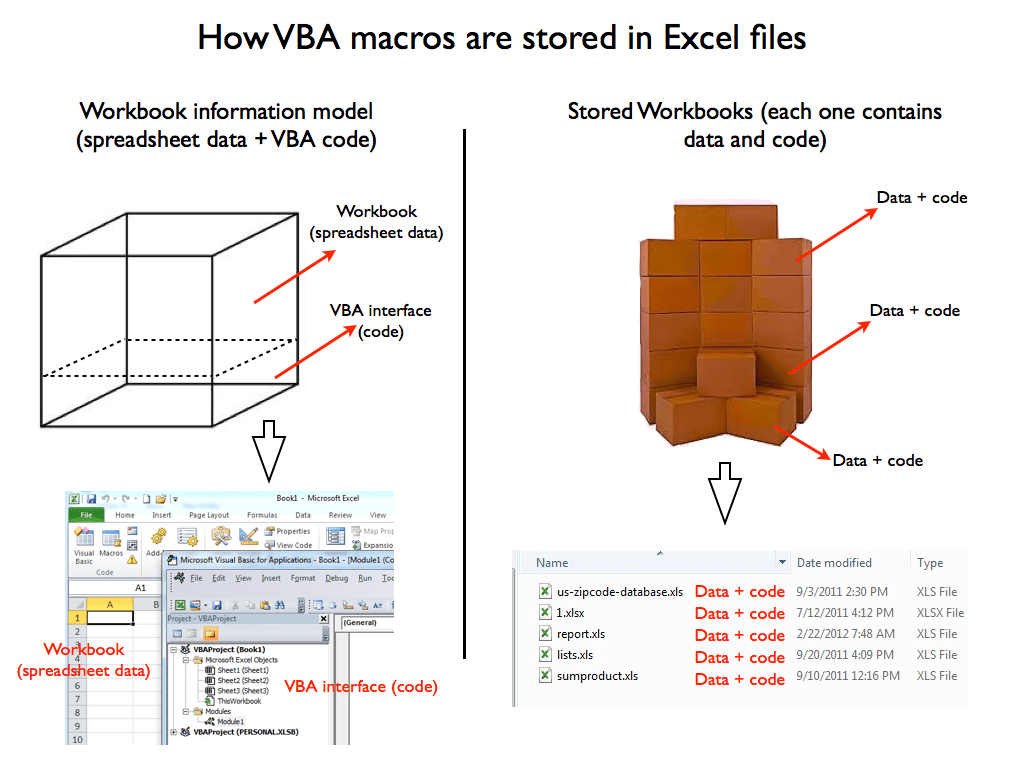 How To Store The Excel Macros You Create Or Record For