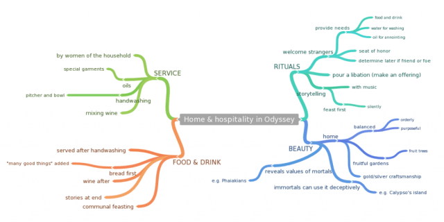Mind map for an essay on Homer's Odyssey