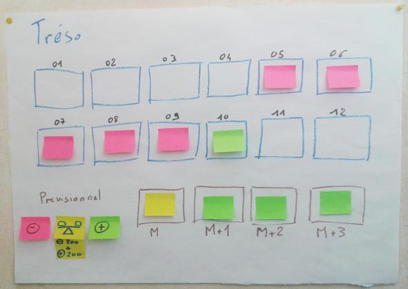 Exemple De Management Visuel Dun Budget De Trsorerie