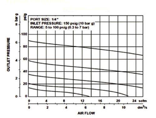 Pneumatic filter regulator lubricator, Pneumatic system
