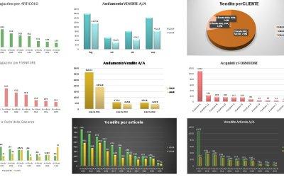Come si realizza una dashboard in Excel
