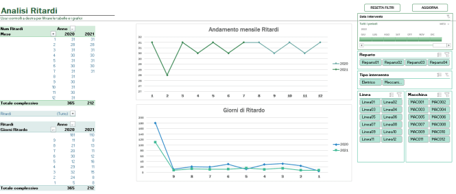 analisi dei ritardi manutenzione di Excel