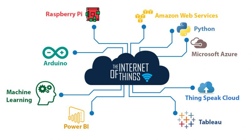 Excelr Review - IoT Course