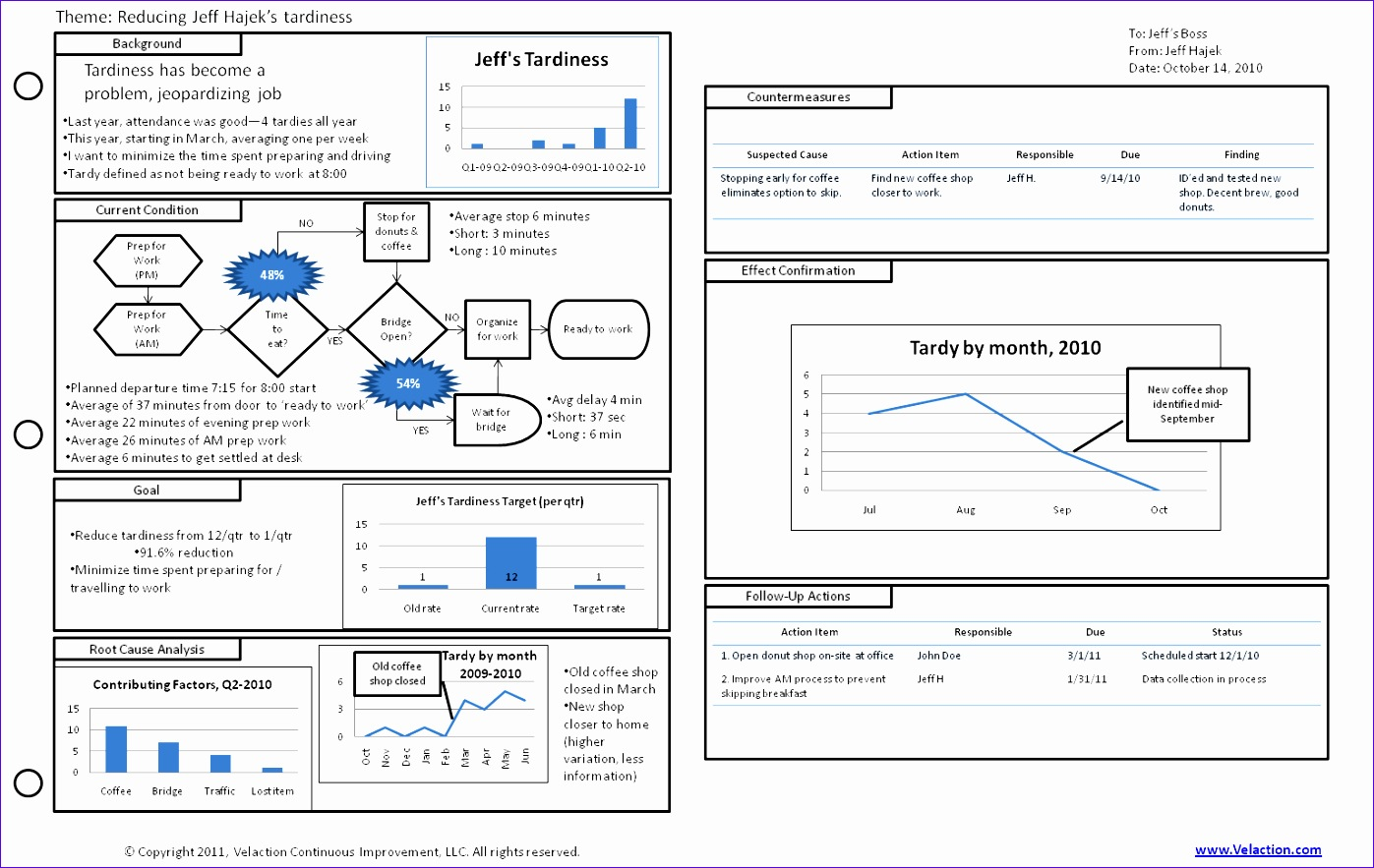 6 A3 Report Template Excel