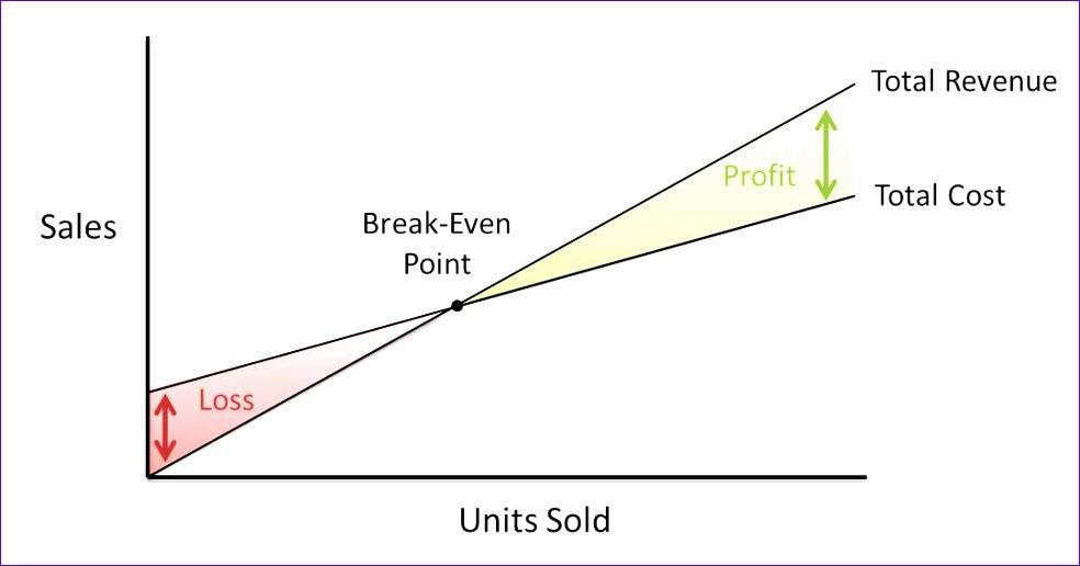 Cost Volume Profit Graph