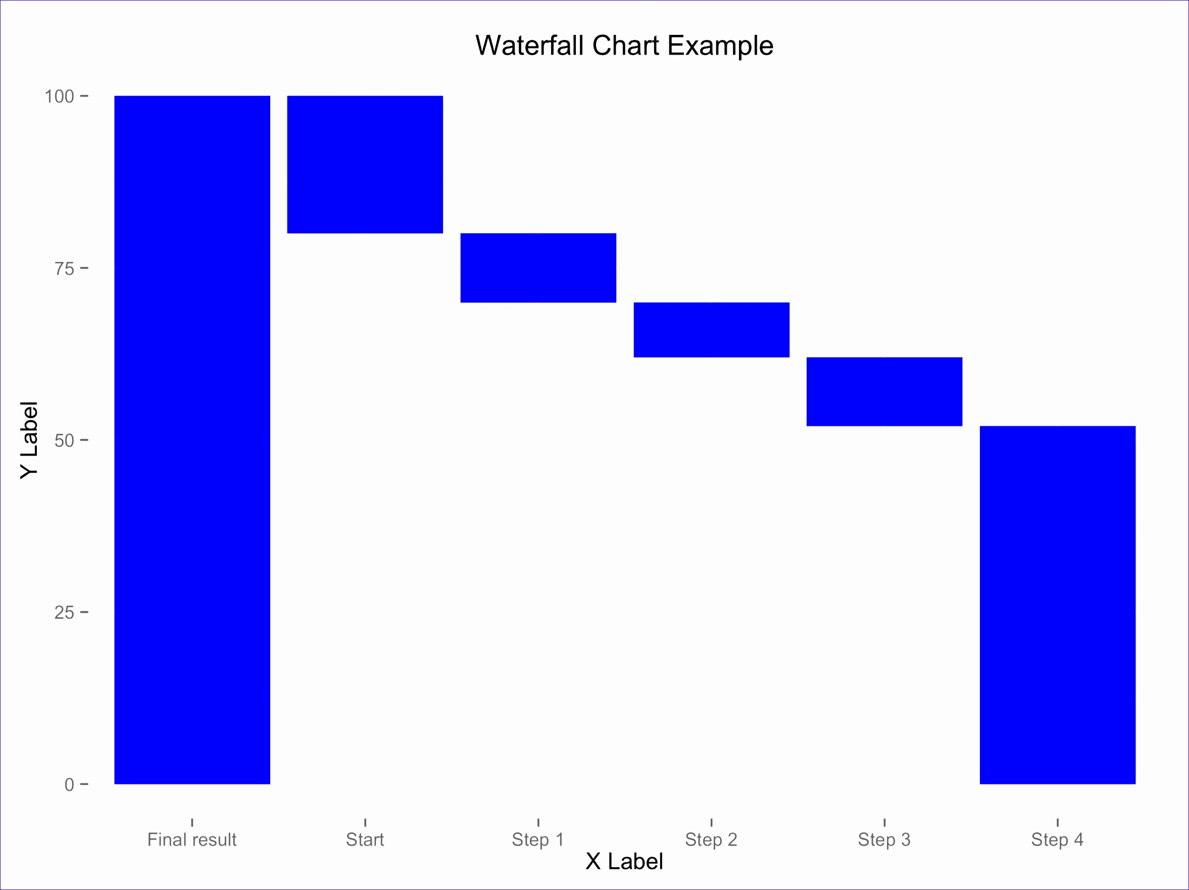 6 Excel Waterfall Chart Template