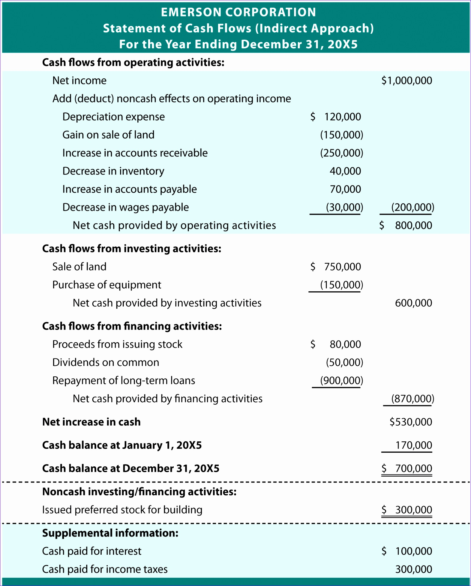 6 Financial Statements Template Excel