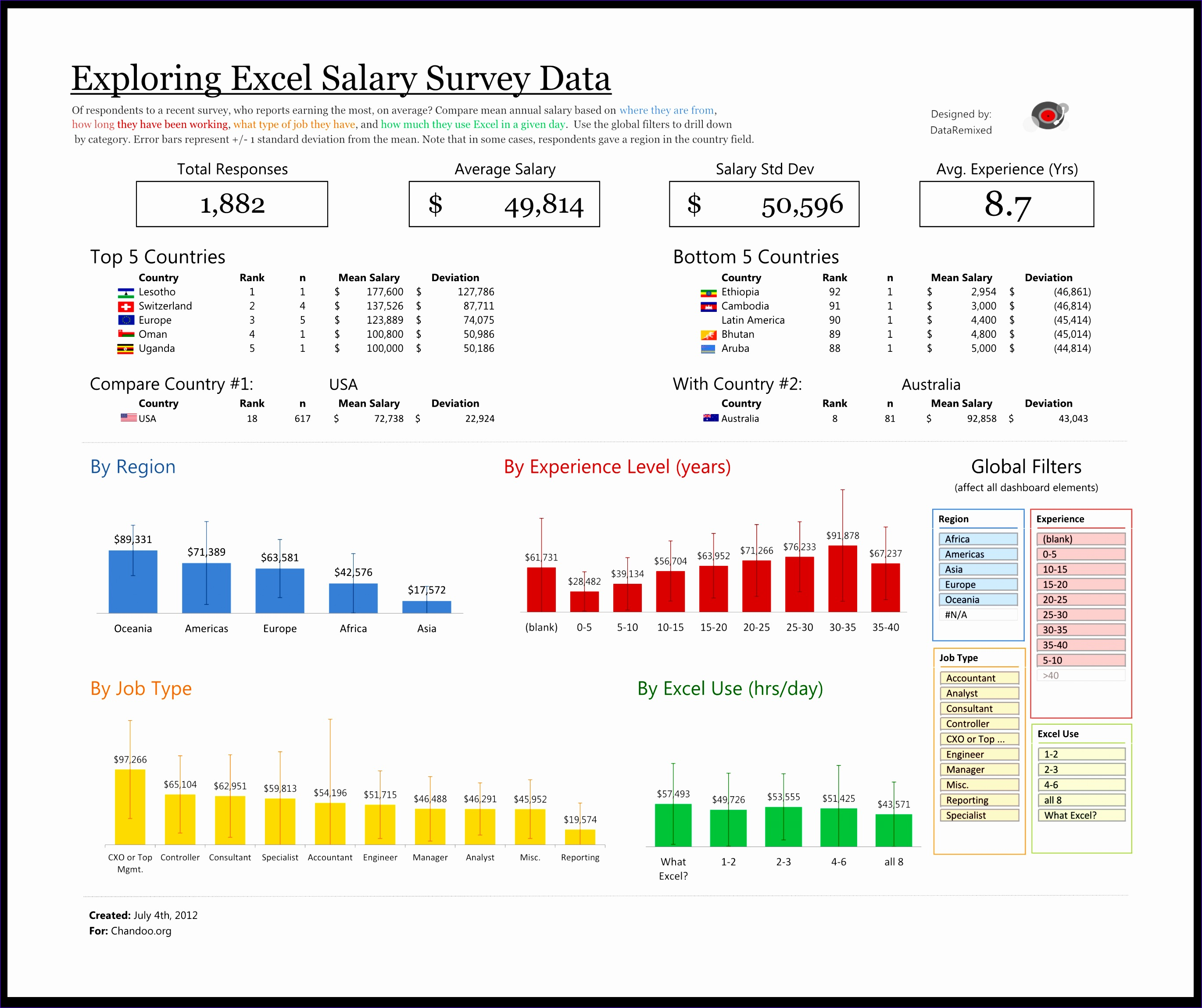 12 Free Excel Dashboard Templates
