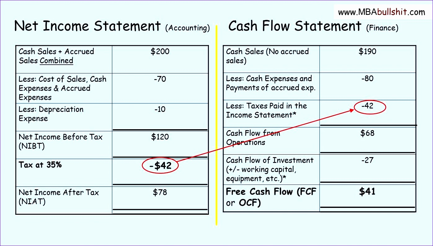 8 Indirect Cash Flow Statement Excel Template