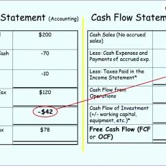 Cash Flow Diagram Creator Apache 100cc Quad Wiring 8 Indirect Statement Excel Template