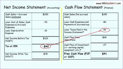 8 Indirect Cash Flow Statement Excel Template ...
