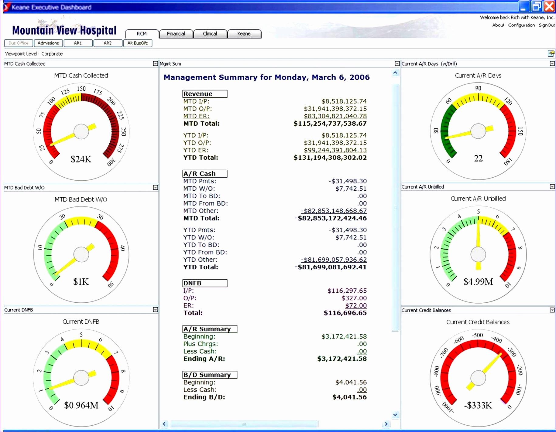 10 Kpi Dashboard Excel Template Free Download