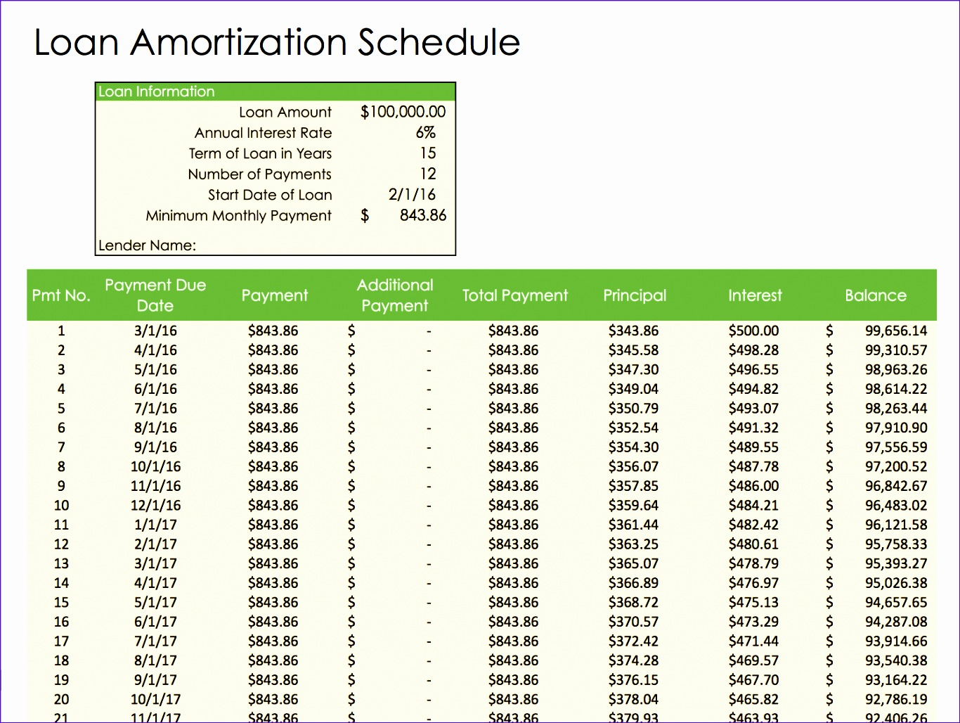 sample loan amortization schedule excel