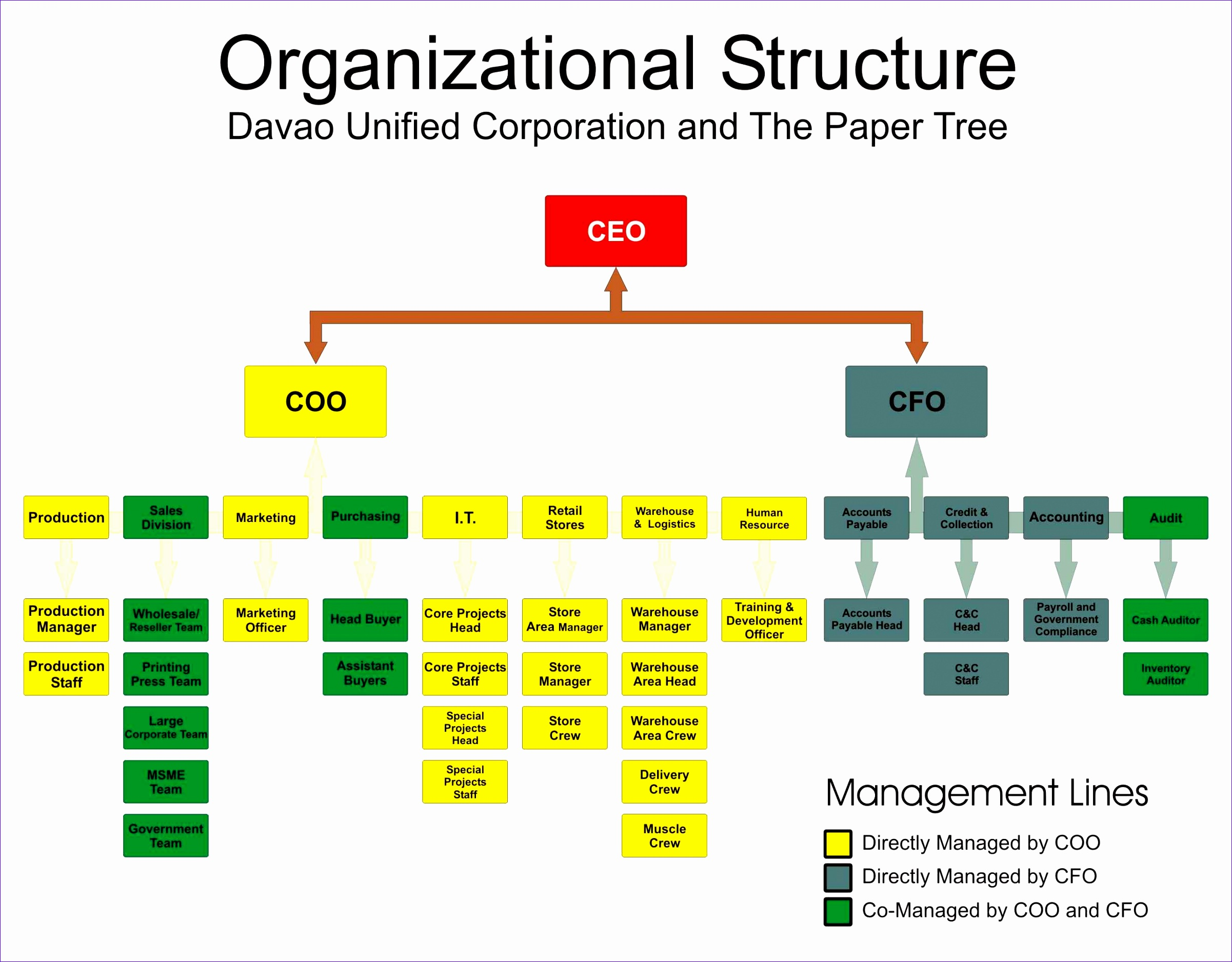 8 Org Chart Template Excel 2010 ExcelTemplates