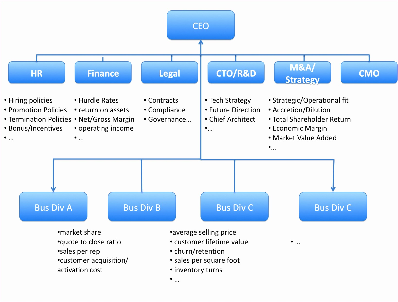 8 Org Chart Template Excel