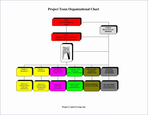 8 Organization Flow Chart Template Excel - Exceltemplates