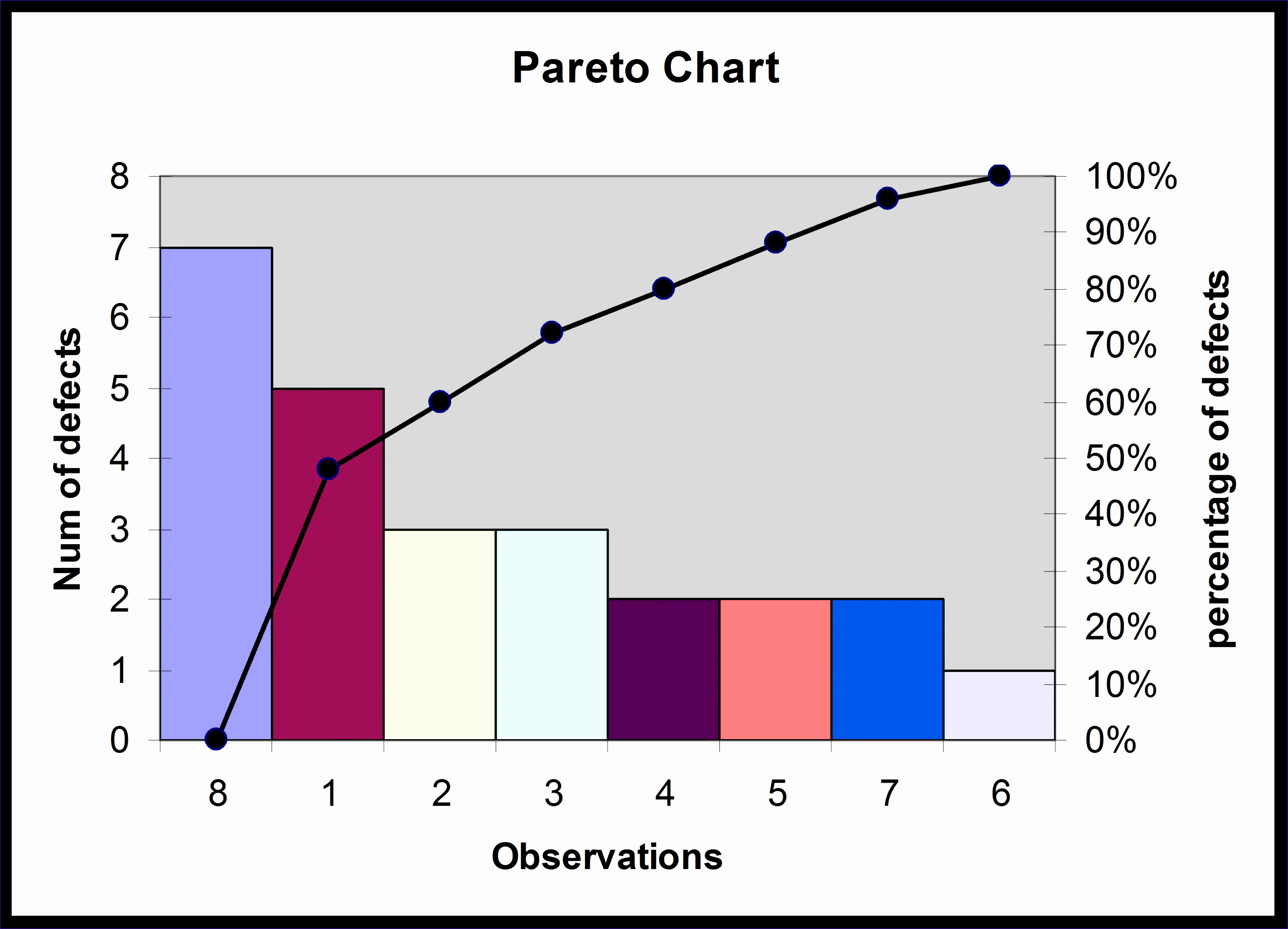 12 Pareto Chart Excel Template Free