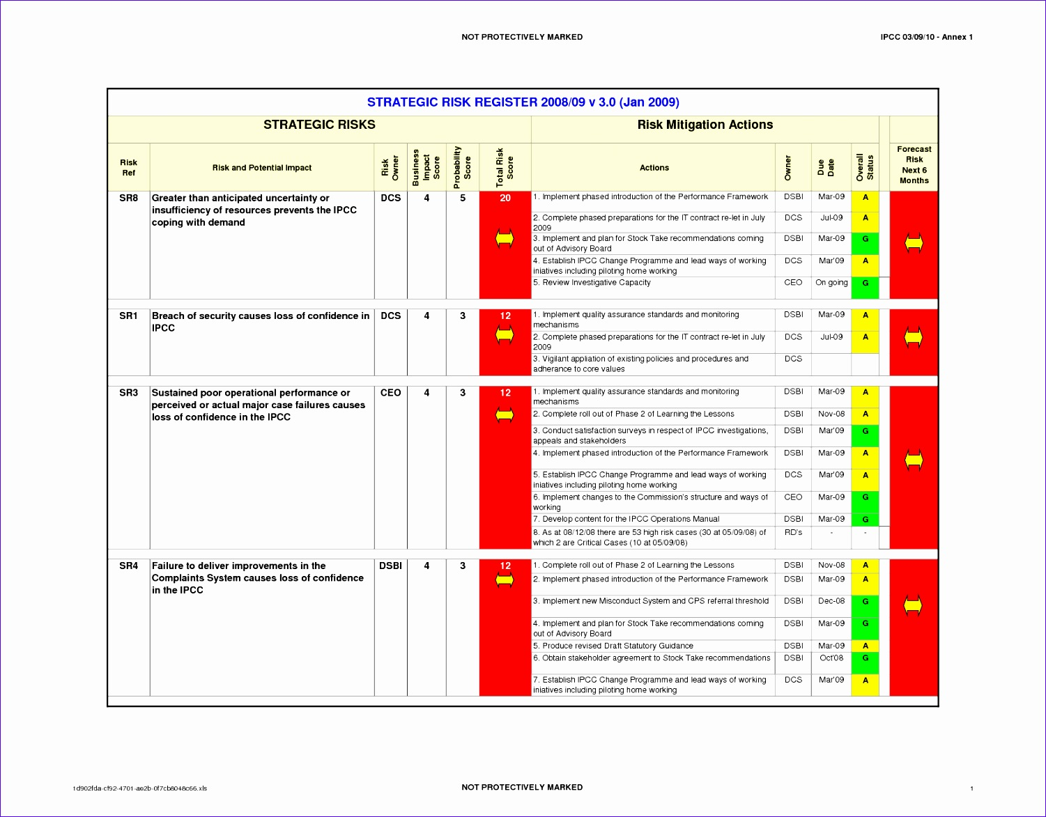 Project Management Status Report Template Excel S9sjd Beautiful Toyota A3 Plan Sample 6 Quality