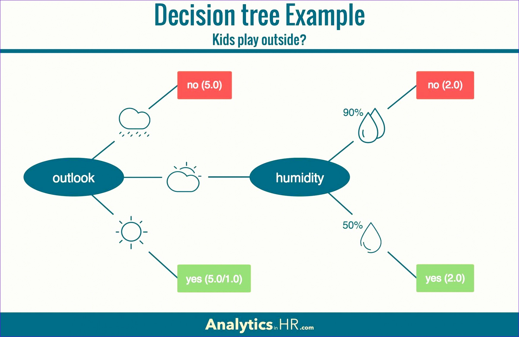 risk decision tree diagram eric clapton strat wiring guitar 8 excel template exceltemplates