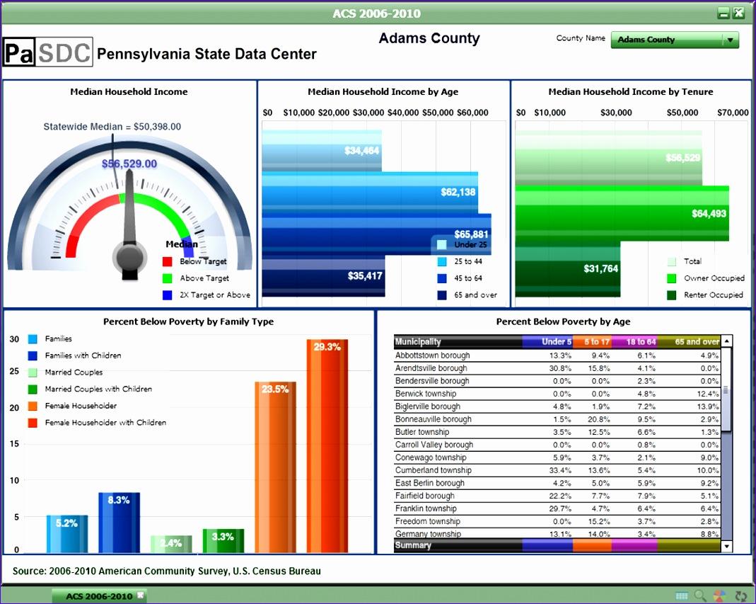 10 Excel Kpi Dashboard Templates