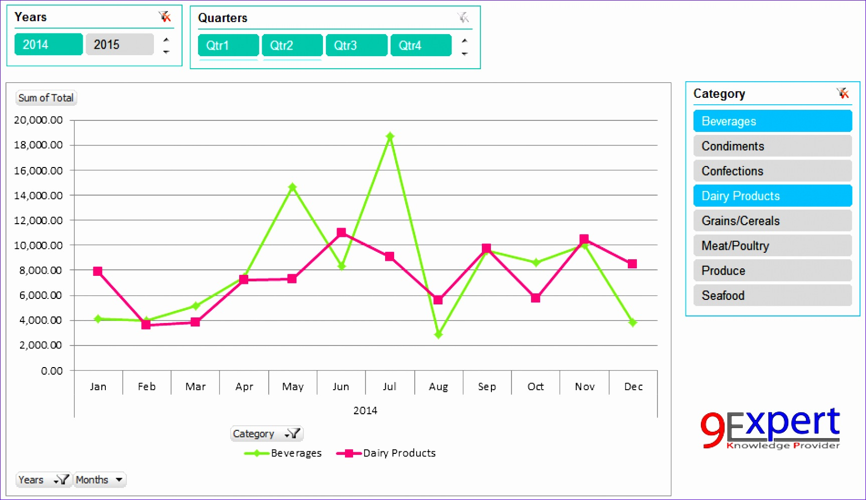 8 Excel Sales Dashboard Templates