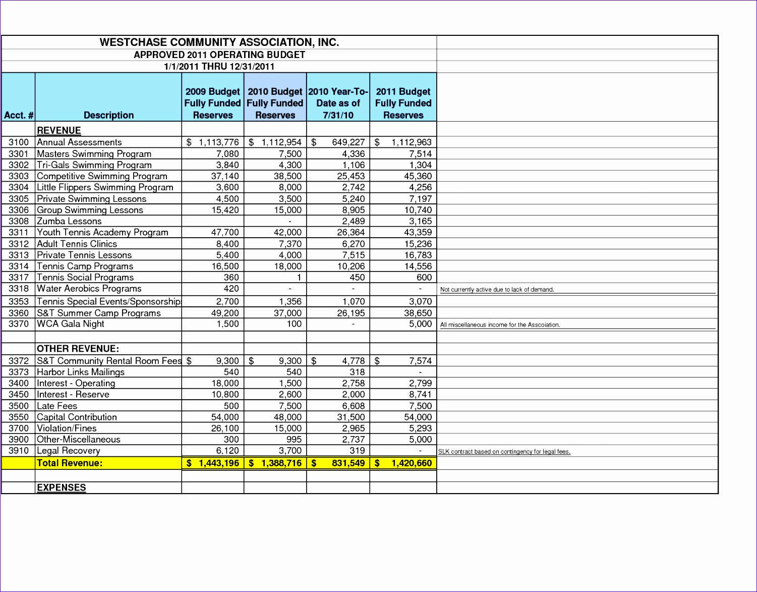 12 Operating Budget Template Excel