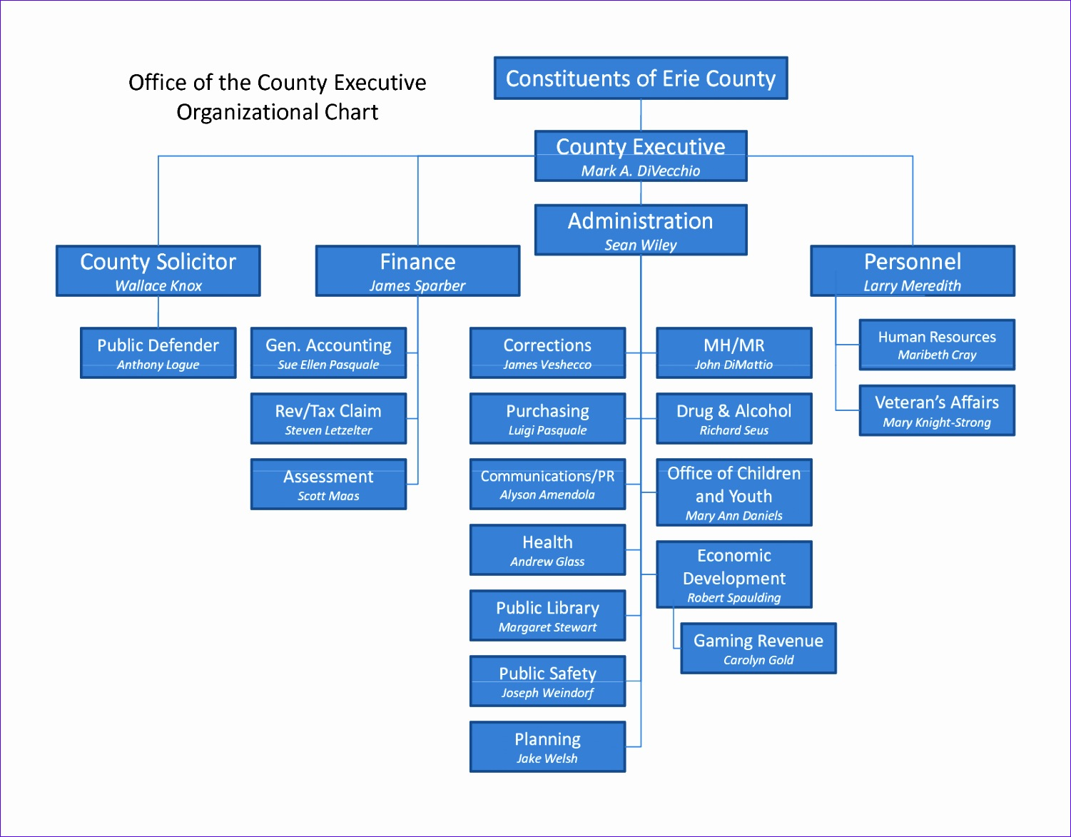 9 Organizational Chart Template Excel Download
