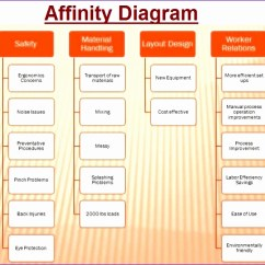 Cause And Effect Diagram Six Sigma Install Shower Plumbing For 10 Pugh Matrix Excel Template - Exceltemplates