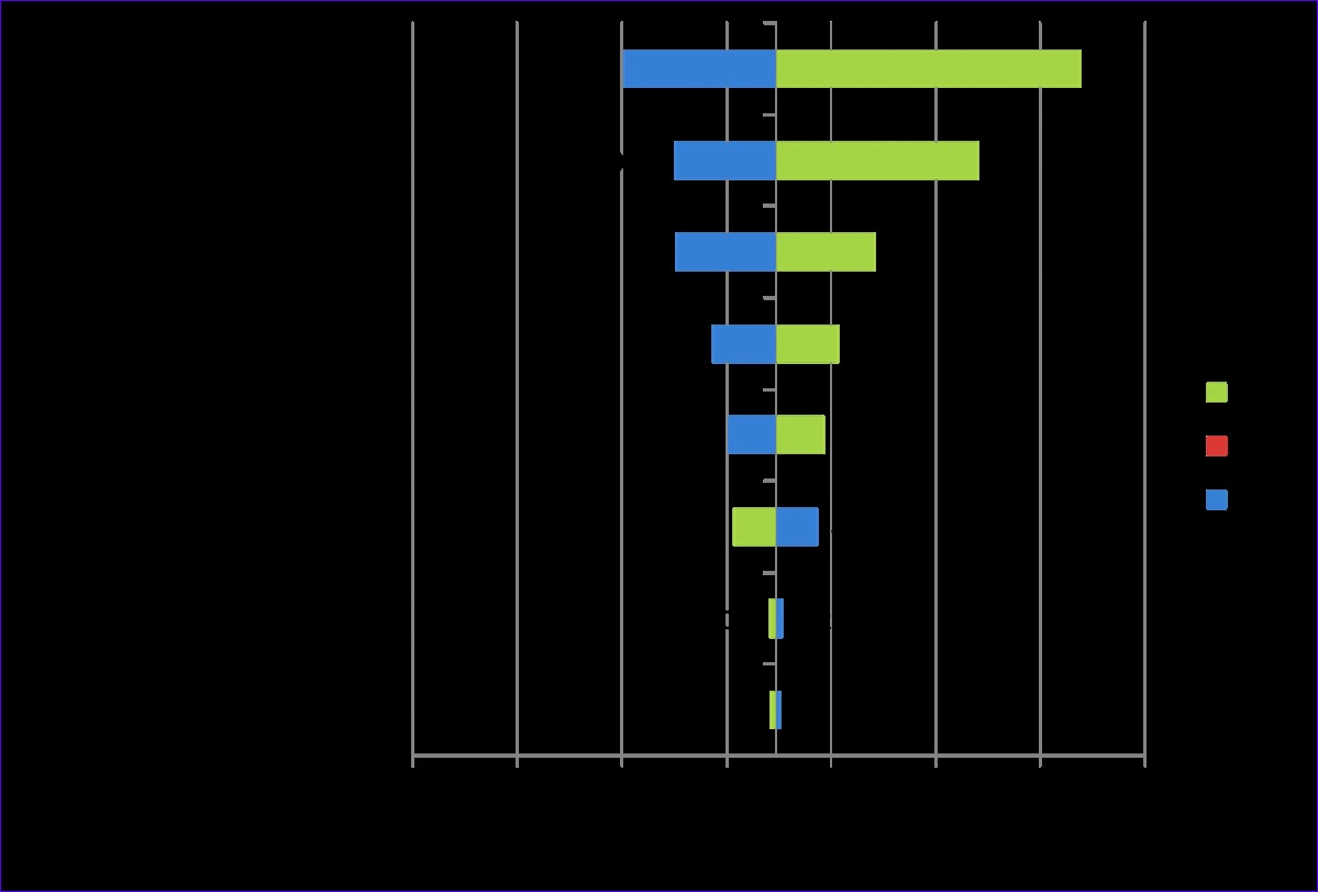 tornado diagram example wiring car radio pioneer 10 risk analysis template excel exceltemplates
