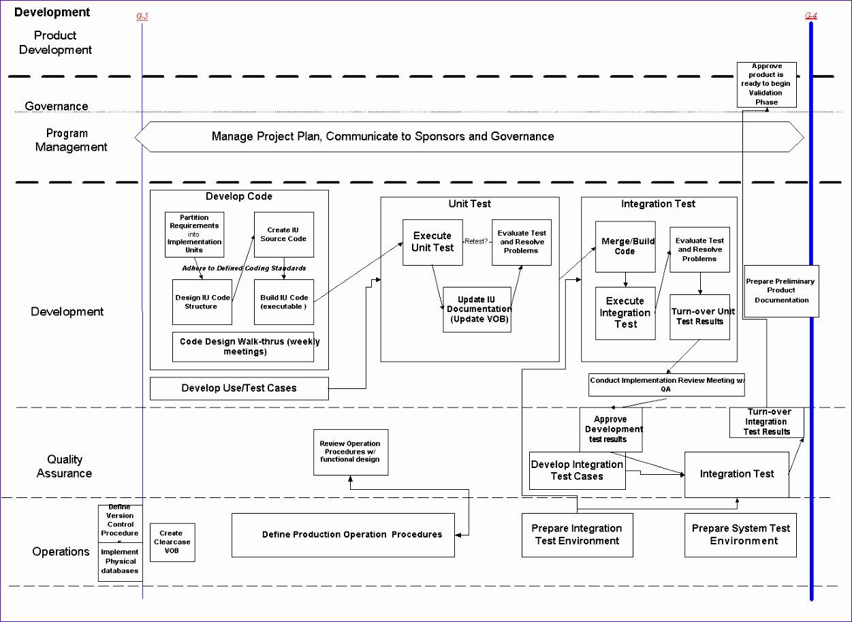 12 Standard Operating Procedure Template Excel