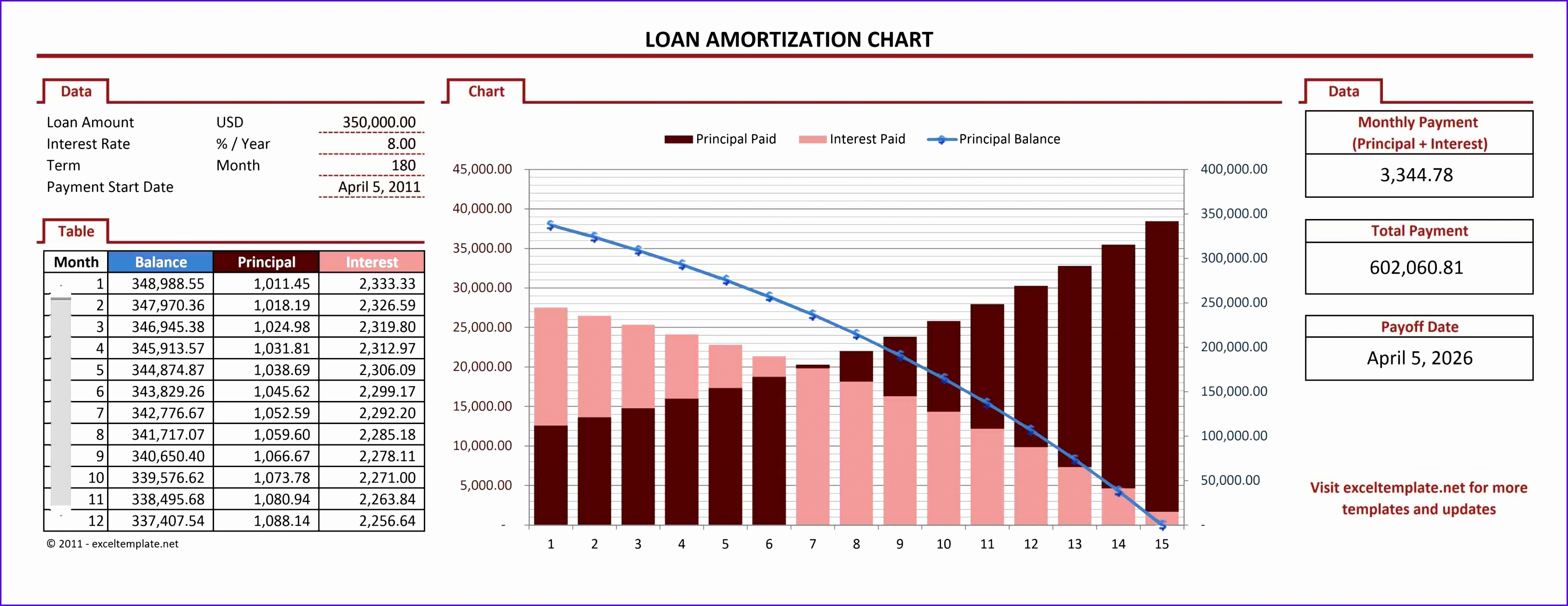 14 Excel Amortization Schedule Template