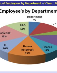 To show the headcount for every department used  pie chart in this we can see marketing is more comparatively other also human resource dashboard by naveed raza resources rh exceltip