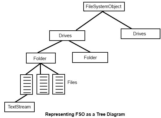 FileSystemObject in VBA