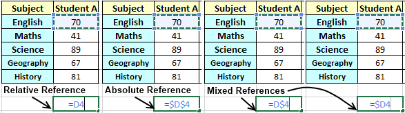 References - Absolute, Relative and Mixed