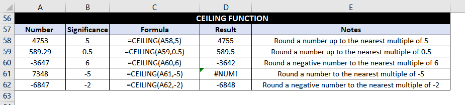 CEILING Function Examples
