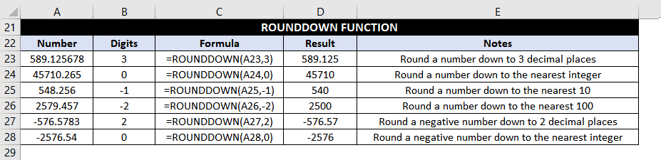RoundDown Function Examples