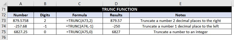 TRUNC Function Examples