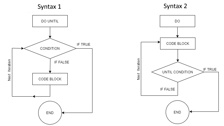 Do Unitl Loop VBA Flowchart