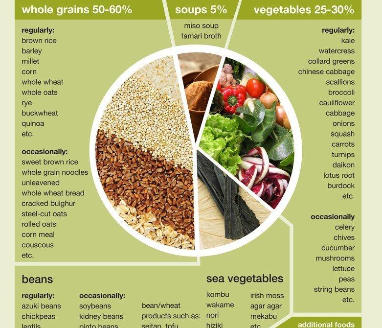 Macrobiotic Diets: Excel Well LLC