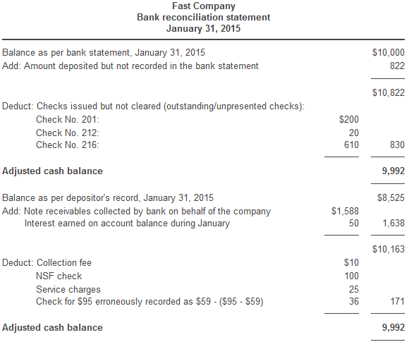 Bank Reconciliation Form 505  Bank Reconciliation Statement Template