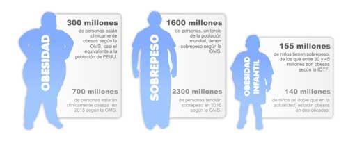 Las desigualdades de la obesidad infantil