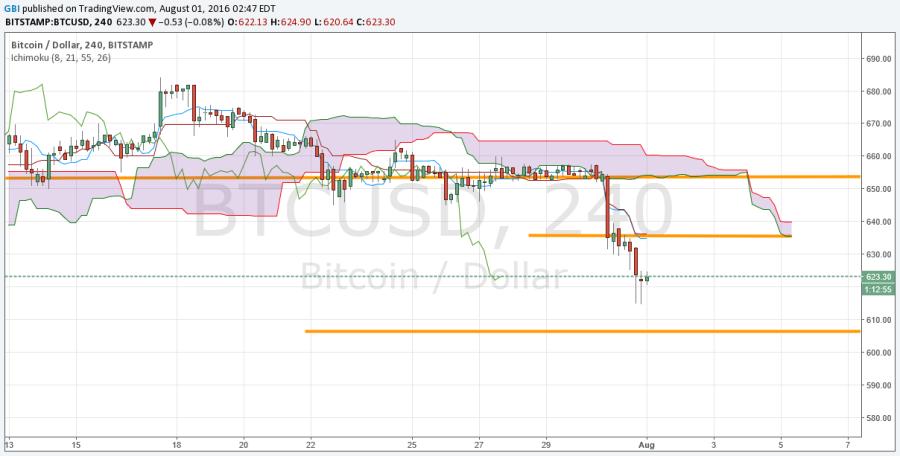 Current Bitcoin Exchange Rate