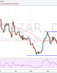 Usd zar chart also pound to rand exchange rate forecast fall vs gbp say rh exchangerates