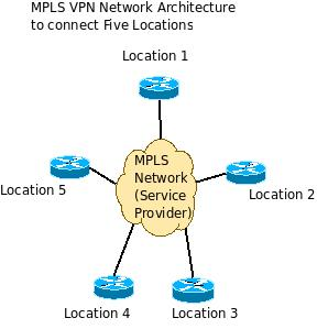 Advantages Of MPLS VPN Network Over Point To Point Leased Lines