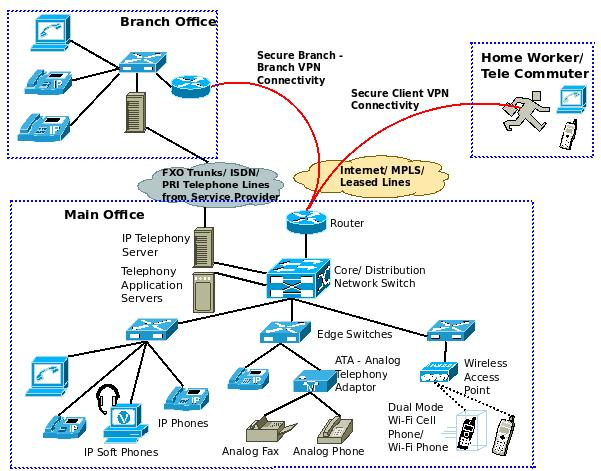 What Is A Converged IP Network? – ExcITingIP Com