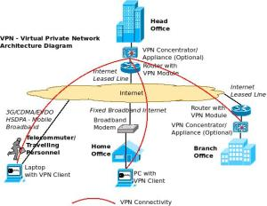 An Overview of Enterprise VPN – Virtual Private Network
