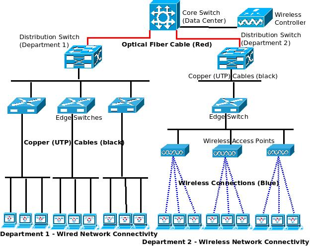 Wired Network Cable Diagram Lan Diagrams Physical Office Network